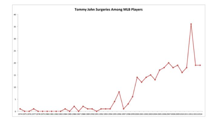 tommy-john-surgeries